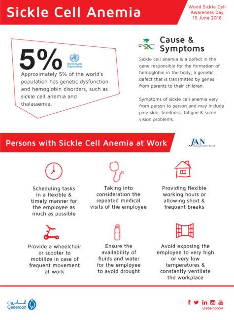 Infographic: Sickle Cell Anemia at Work