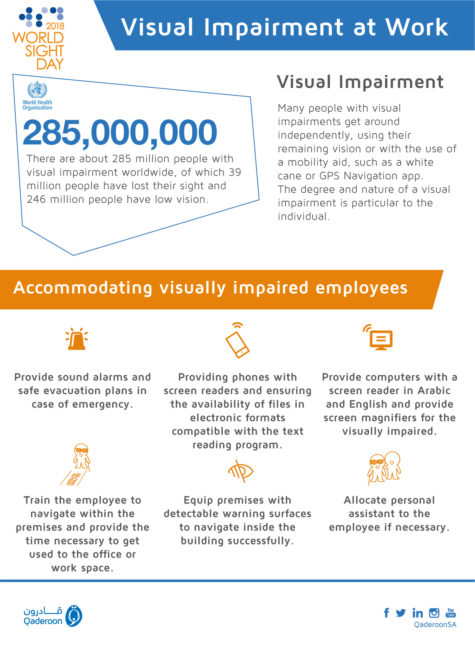 Qaderoon info-graphic Visual Impairment at Work